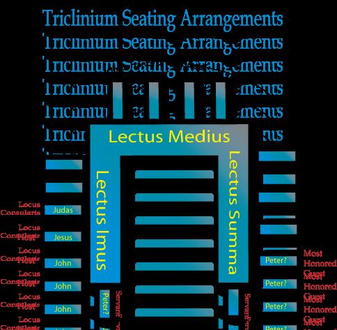 last supper triclinium